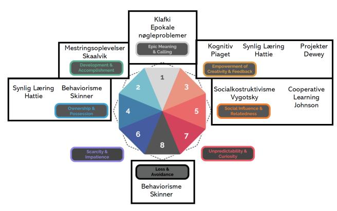 Læringsteorier_octagon