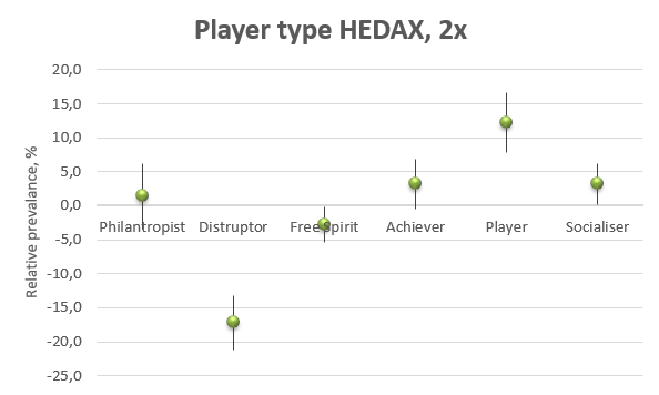 HEDAX_2x_player_types_v2