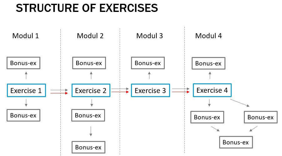 structure of exercises